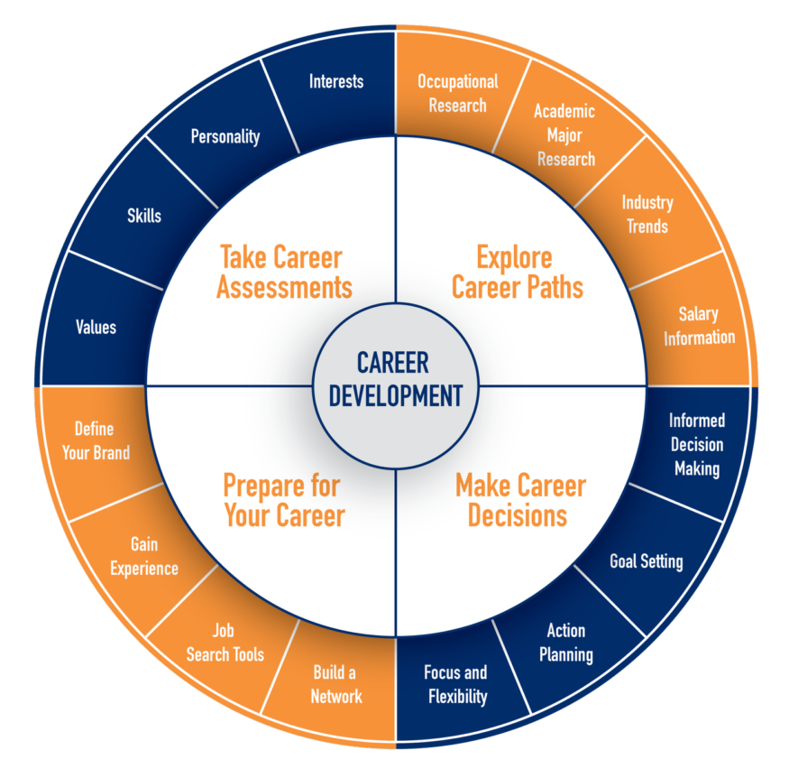 mba-in-digital-marketing-Career-Assistance